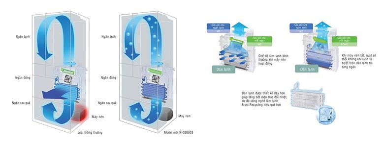 Tủ lạnh Hitachi R-G620GV 657 lít 6 cửa - Nhập khẩu Nhật Bản